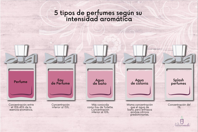 tipos de olores de perfumes